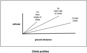 Graph showing altitude and ground distance at Vx best angle of climb, Vy best rate of climb, and cruise climb